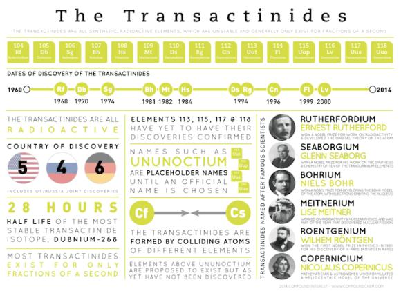 Transactinides