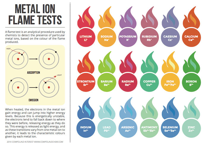 Metal Ion Flame Test Colours Chart Compound Interest