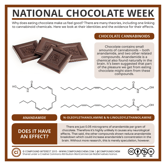 National Chocolate Week