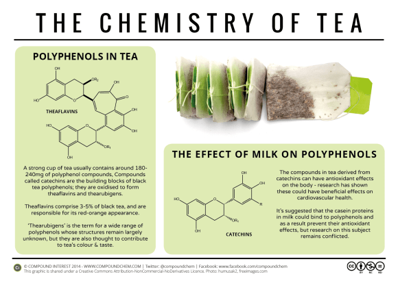 The Chemistry of Tea