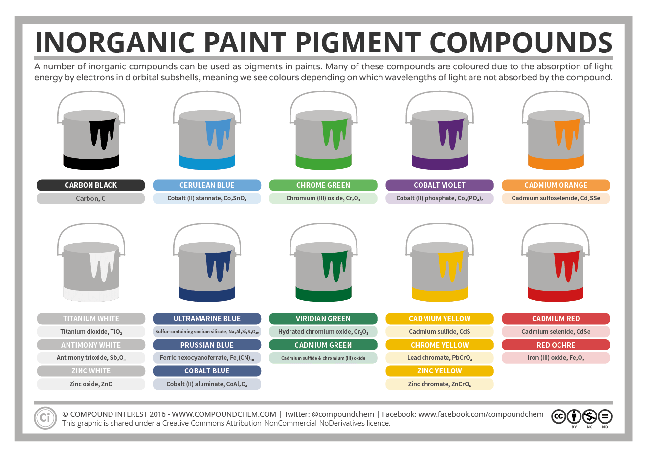 Inorganic Pigment Compounds The Chemistry Of Paint