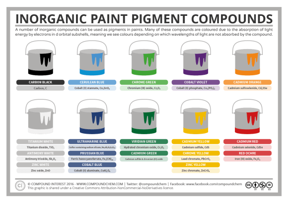 Chemistry of Inorganic Paint Pigment Compounds