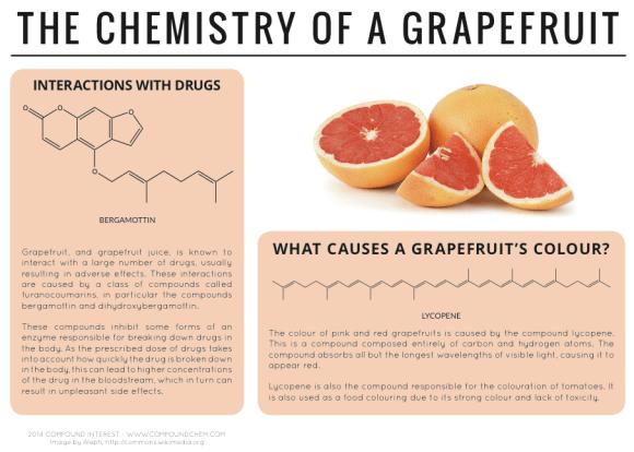 chemistry of a grapefruit