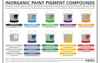 Inorganic Paint Pigment Compounds