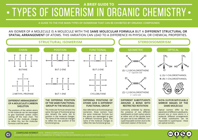 A Brief Guide to Types of Isomerism in Organic Chemistry | Compound