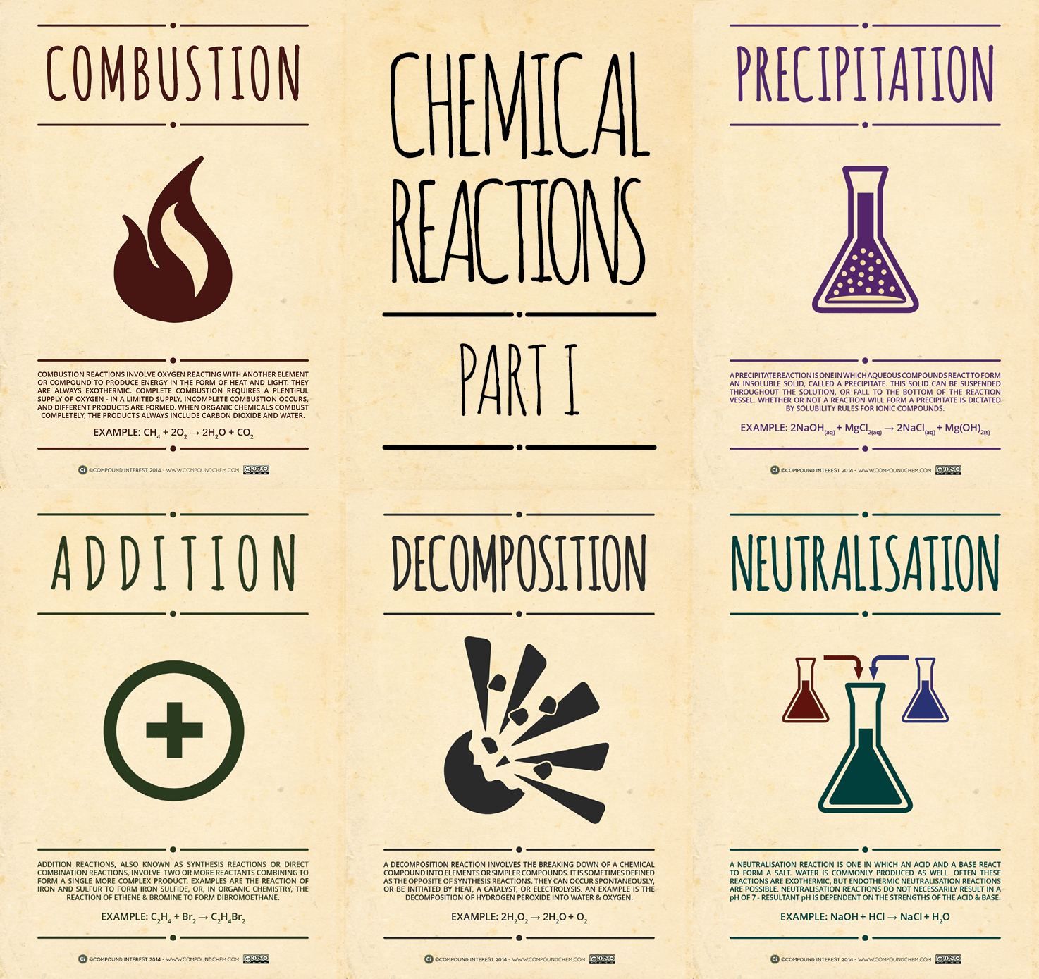Chemical Reactions Posters – Part I | Compound Interest