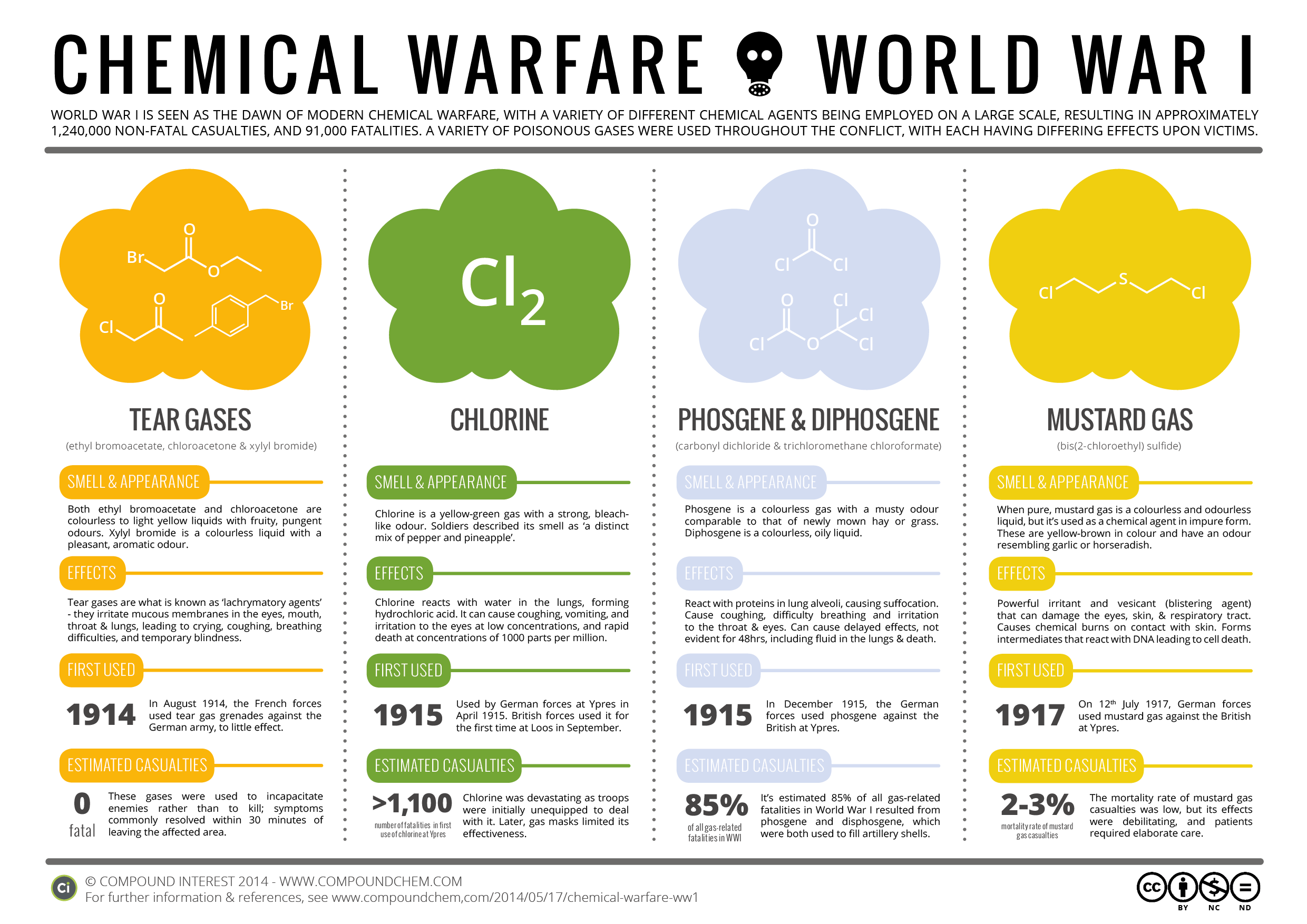 Chemical Warfare Poison Gases In World War 1