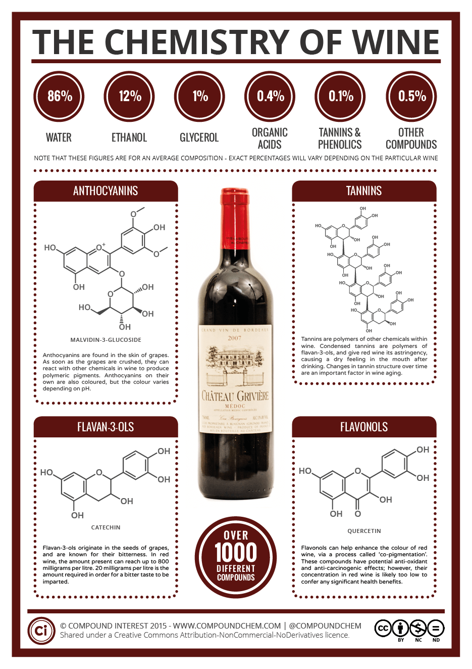 The Key Chemicals in Red Wine – Colour, Flavour, and
