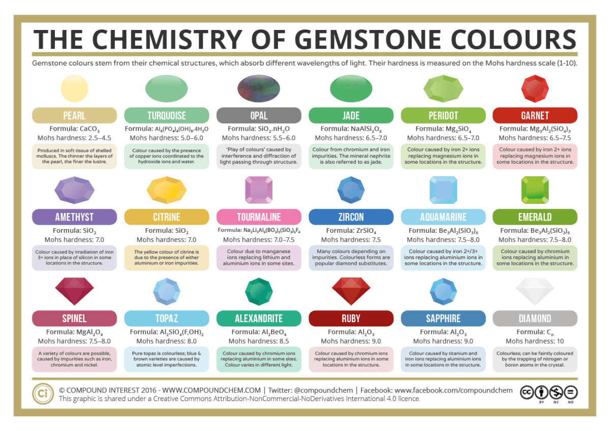 The Chemistry of Gemstone Colours 2016