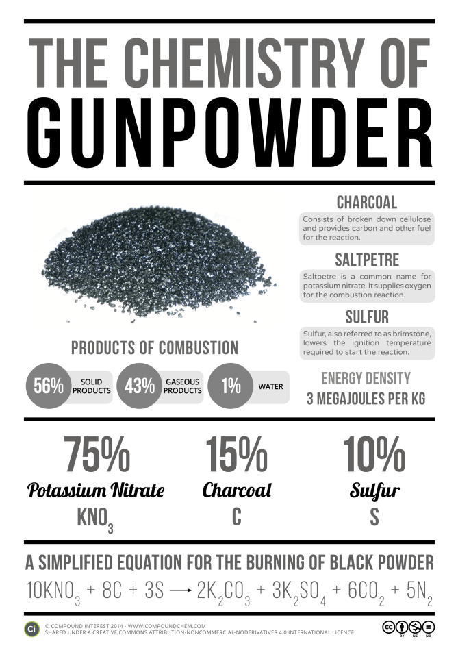 The Chemistry of Gunpowder | Compound Interest
