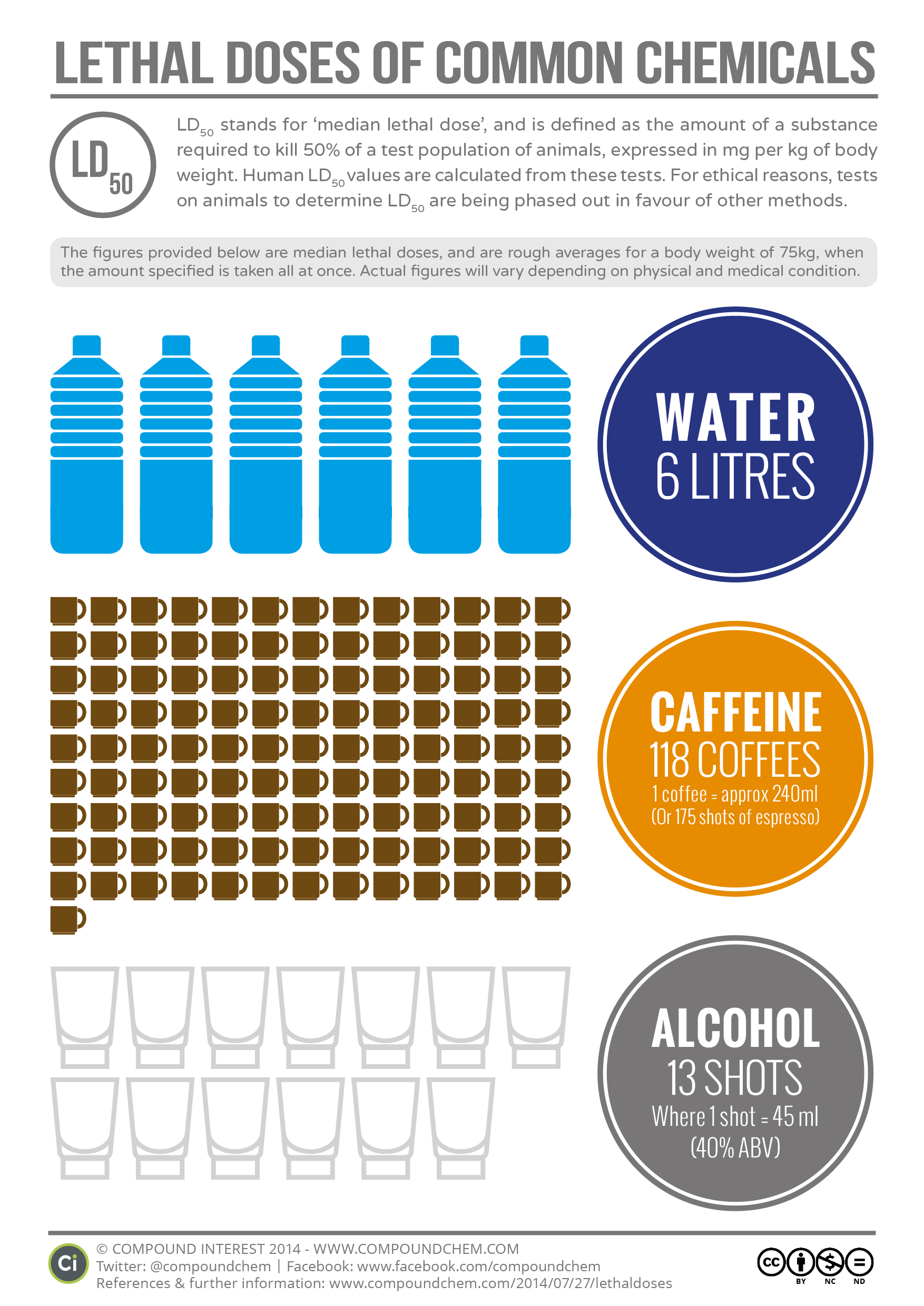 Lethal Doses Of Water Caffeine And Alcohol