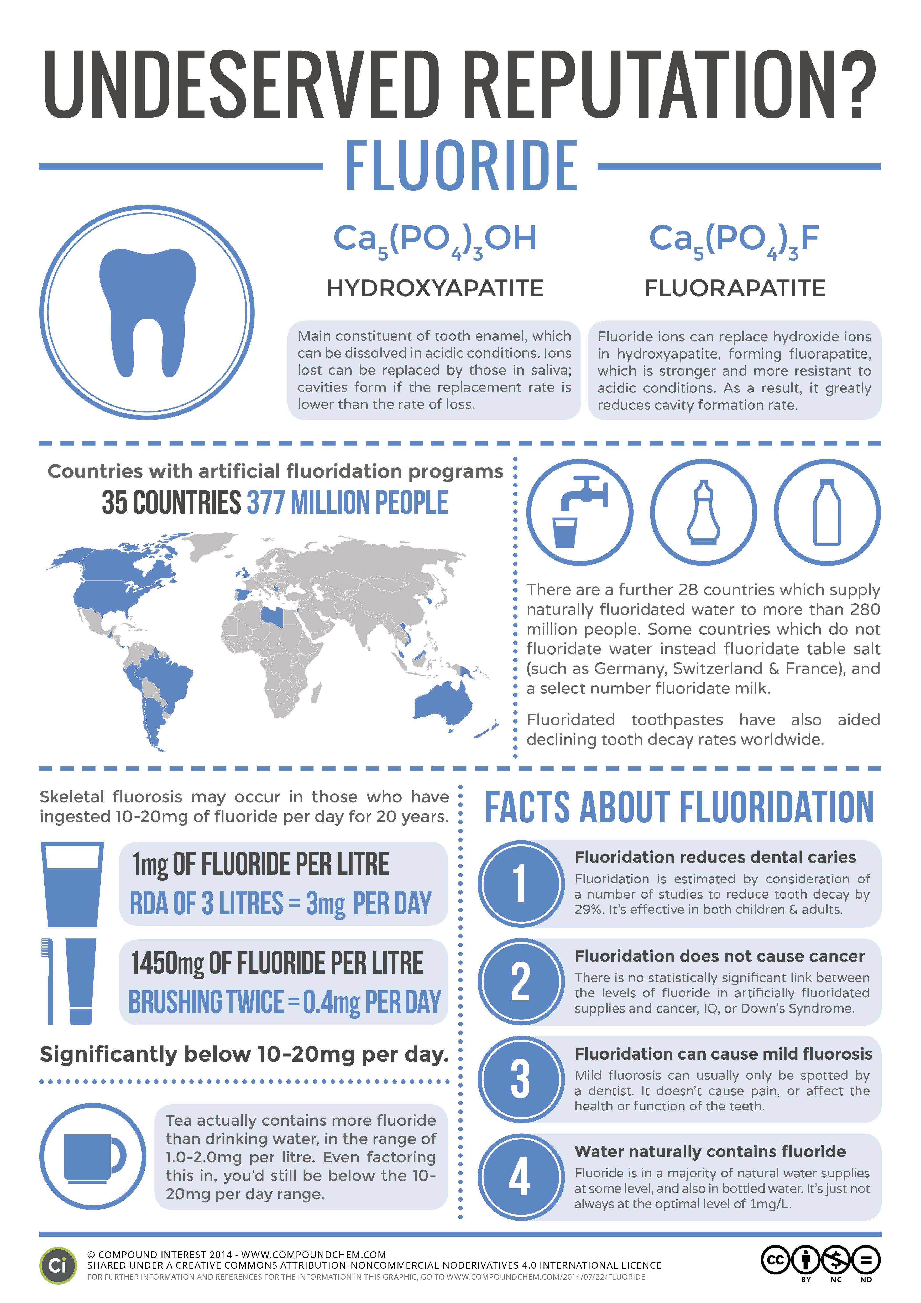 Fluoride & Water Fluoridation – An Undeserved Reputation