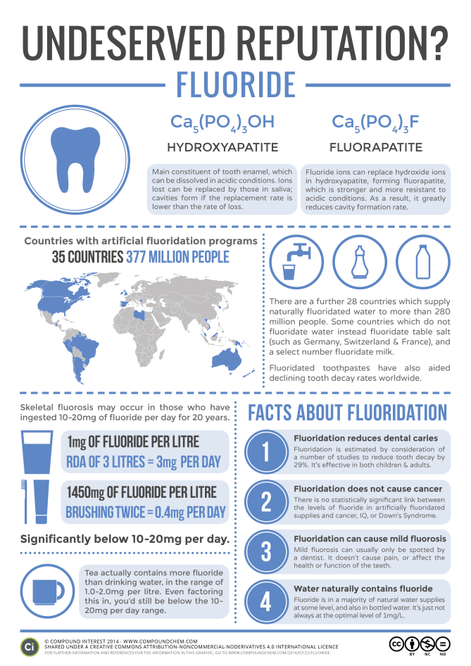 Higher Levels Of Urinary Fluoride >> Fluoride Water Fluoridation An Undeserved Reputation Compound