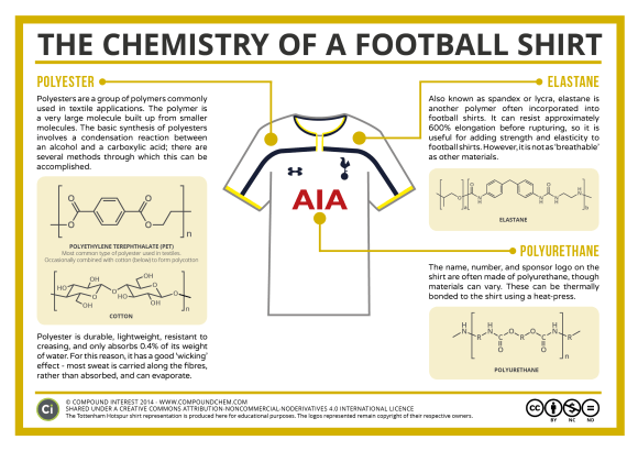 Everyday Chemistry - The Chemistry of a Football Shirt