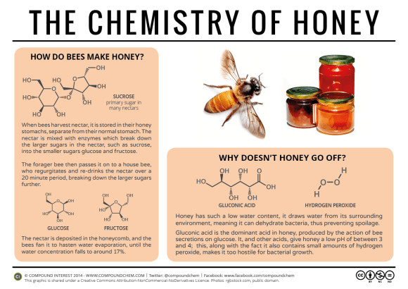 The Chemistry of Honey