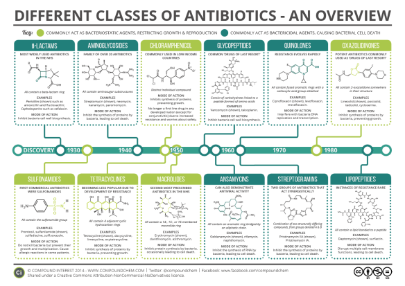 A Brief Overview of Classes of Antibiotics   Compound Interest