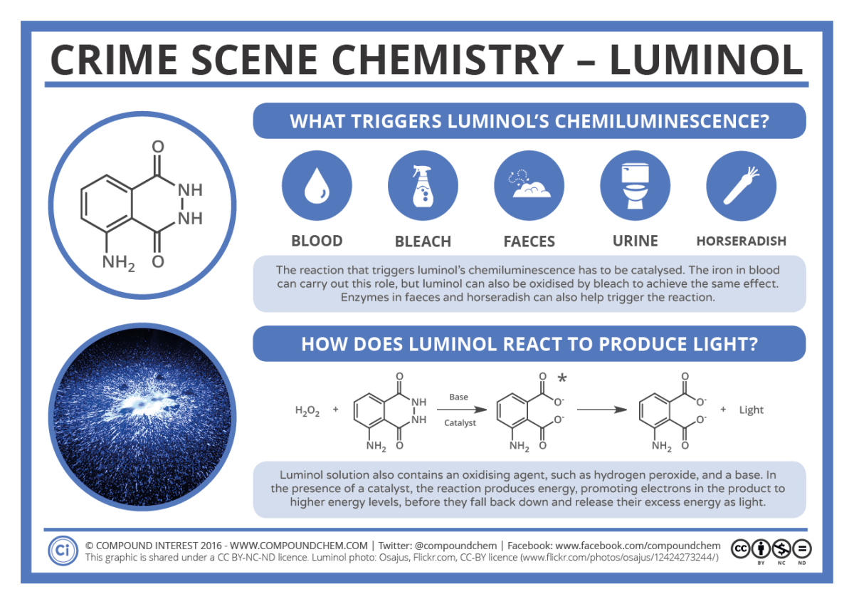 CSI Chemistry Luminol