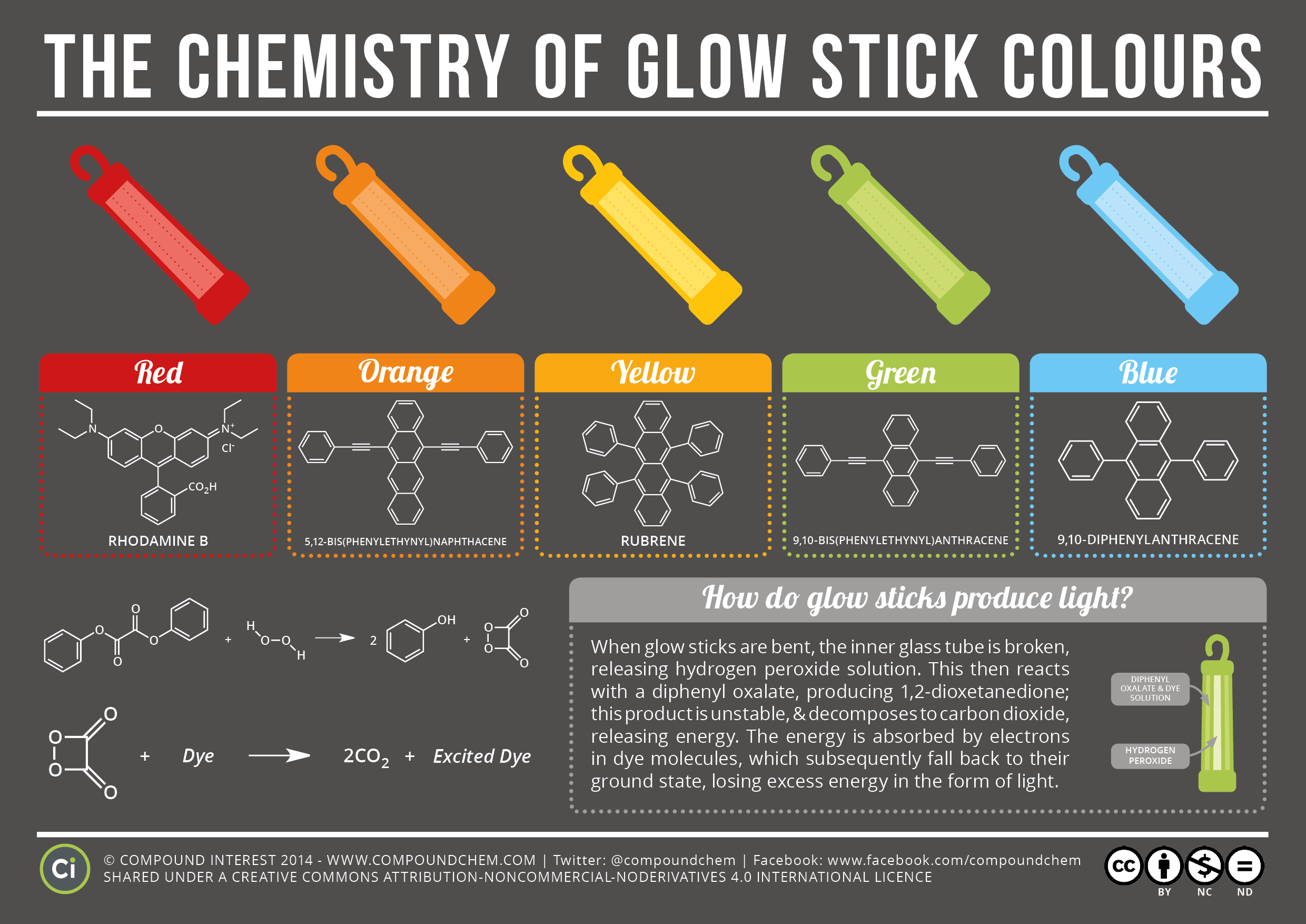 Chemistry Of Glow Stick Colors Infographic