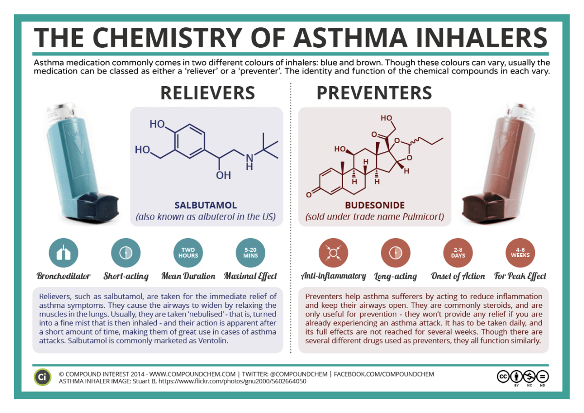 why are asthma pumps different colors