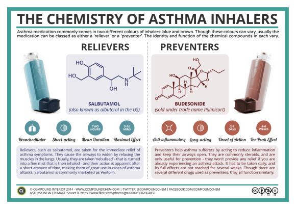 The Chemistry of Asthma Inhalers 2016