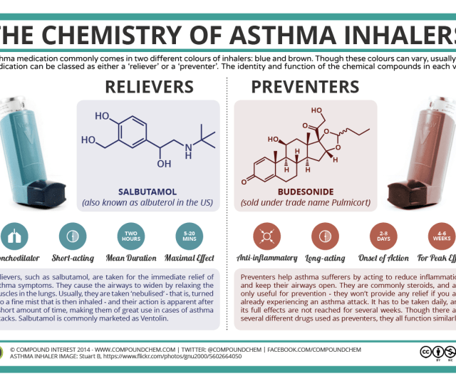 The Chemistry Of Asthma Inhalers
