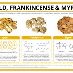The Chemistry Of Gold Frankincense Myrrh Compound Interest