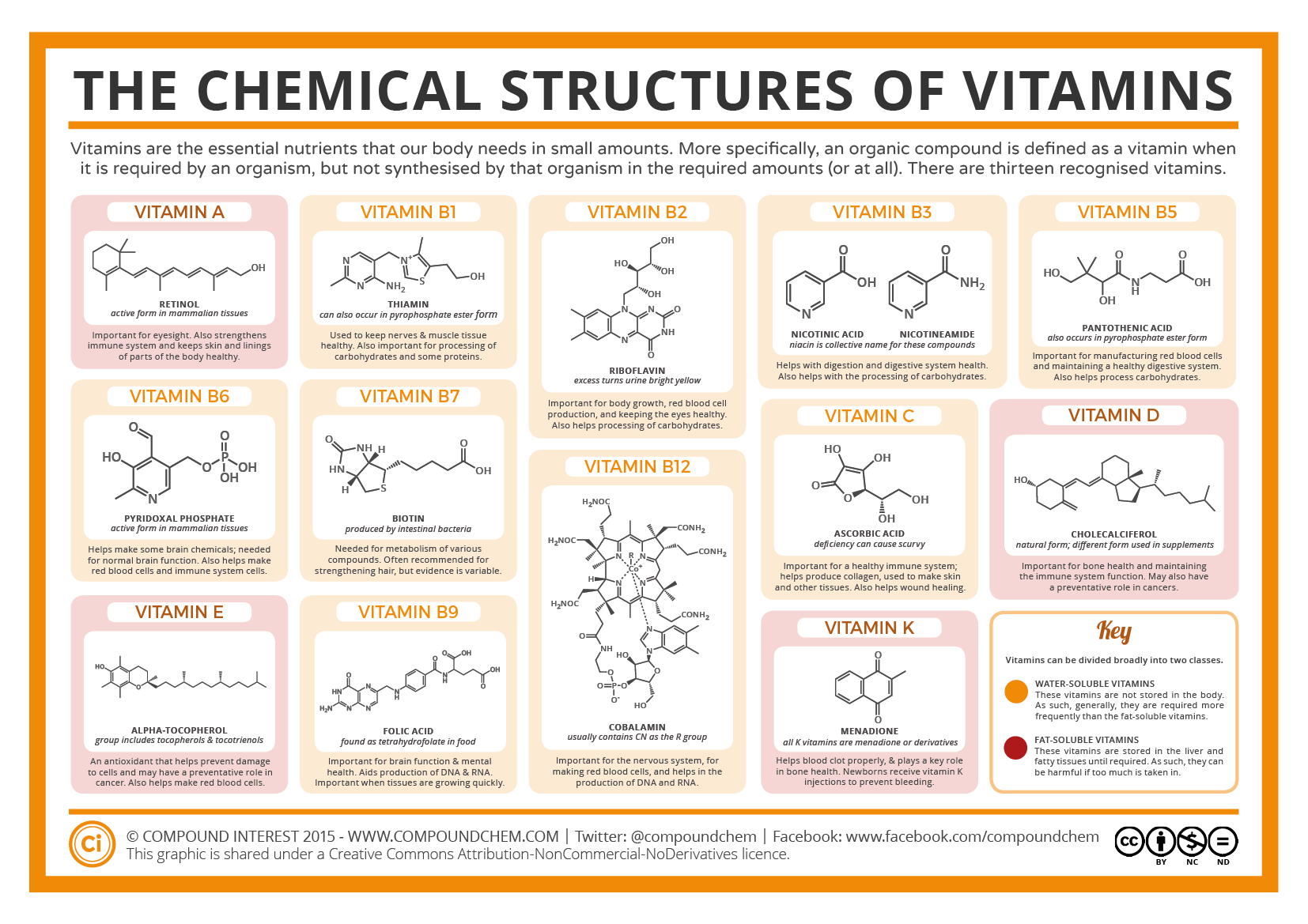 The Chemical Structures of Vitamins – Compound Interest