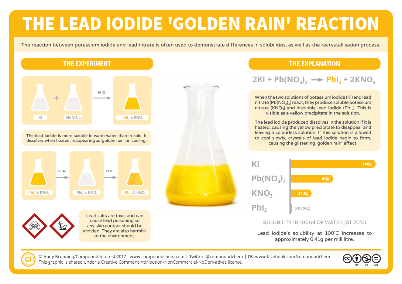 Chemical Reactions Lead Iodide Golden Rain Compound Interest