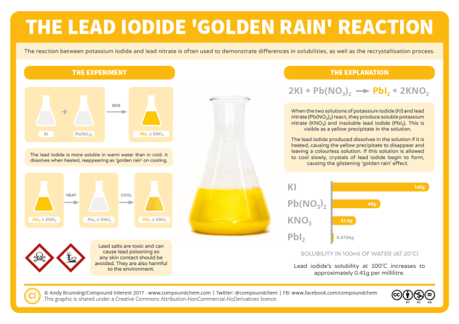 Reactions – The Lead Iodide Golden Rain Reaction