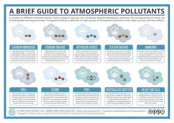 Brief Guide to Atmospheric Pollutants