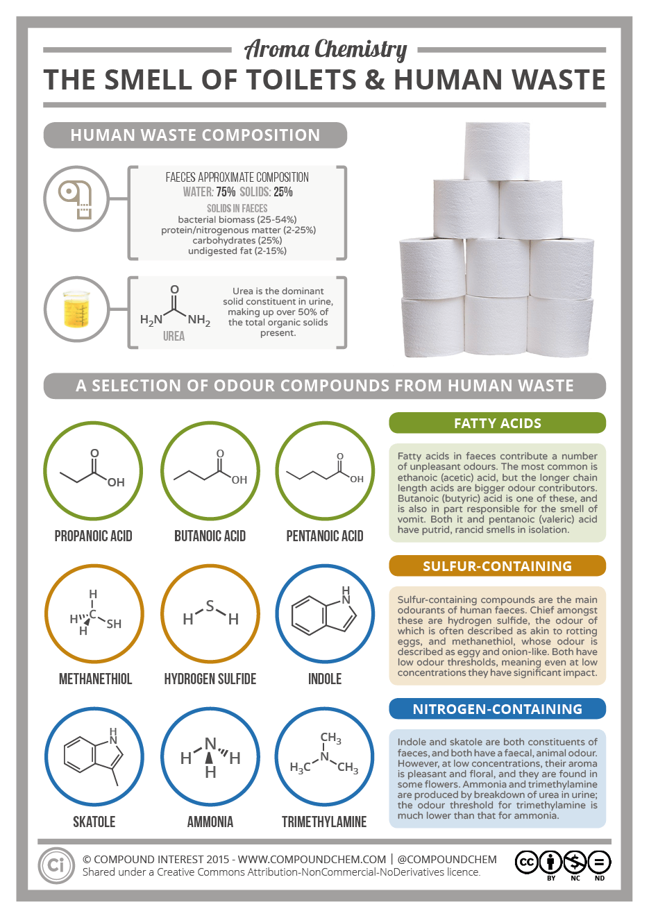The Chemistry of the Smell of Toilets & Human Waste | Compound Interest
