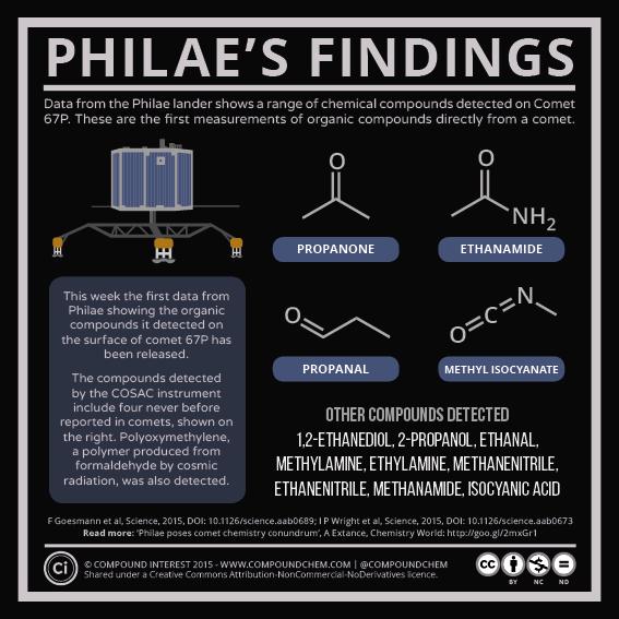 Philae's Findings