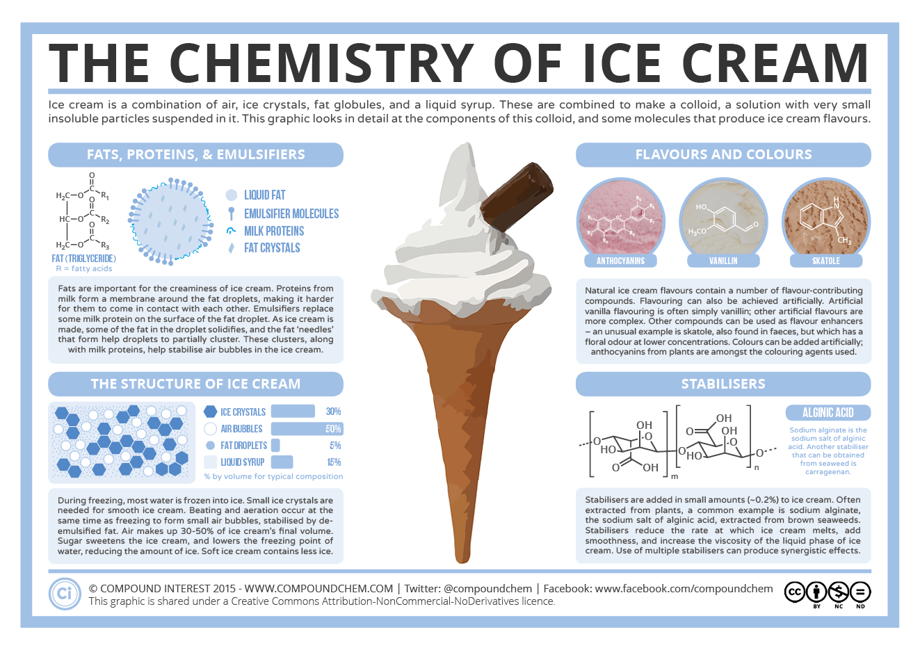 The Chemistry Of Ice Cream Components Structure