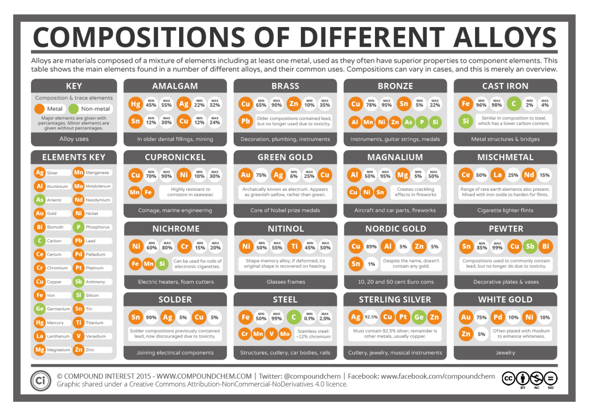 The Elemental Compositions of Metal Alloys Aug 15