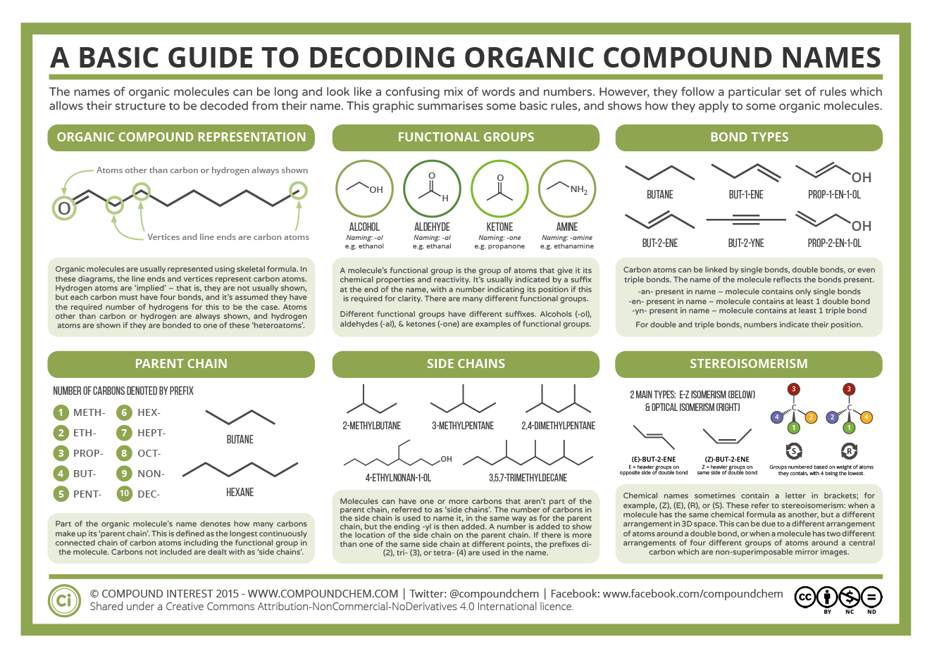 Organic Chemistry Reference And Resources External Sites