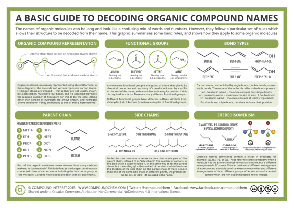 A Basic Guide to Decoding the Names of Organic Compounds