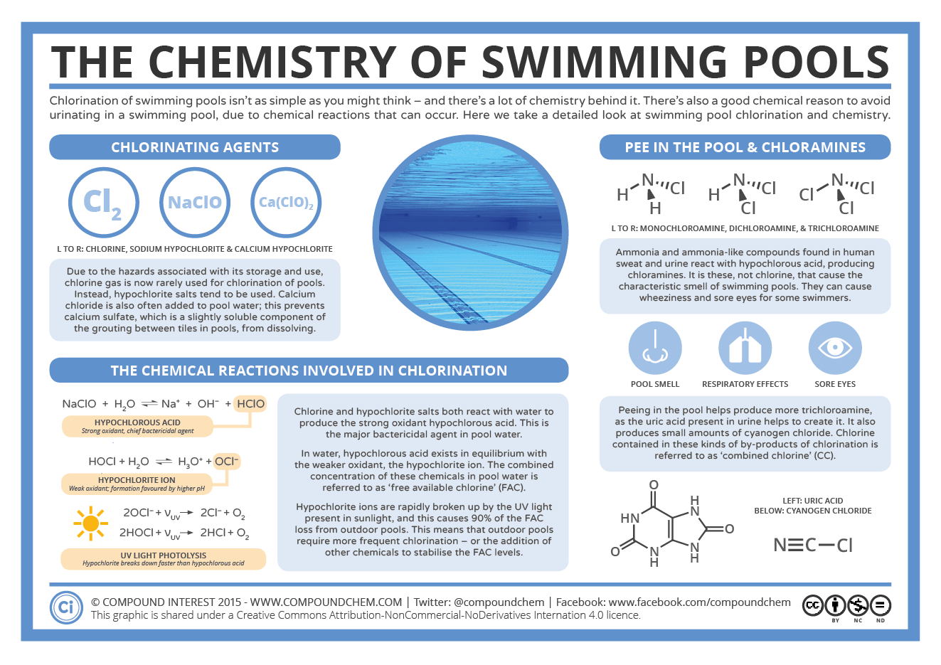 Chlorination Amp Pee In The Pool The Chemistry Of Swimming