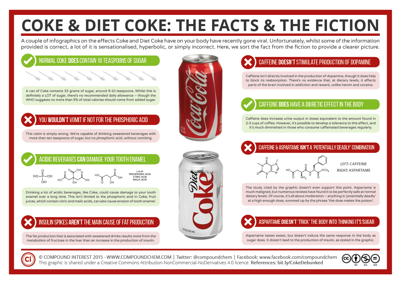 does diet coke contain phosphate?