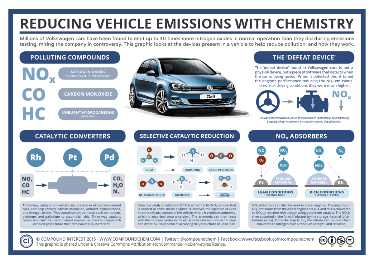 Reducing Vehicle Emissions Using Chemistry – The Volkswagen Scandal