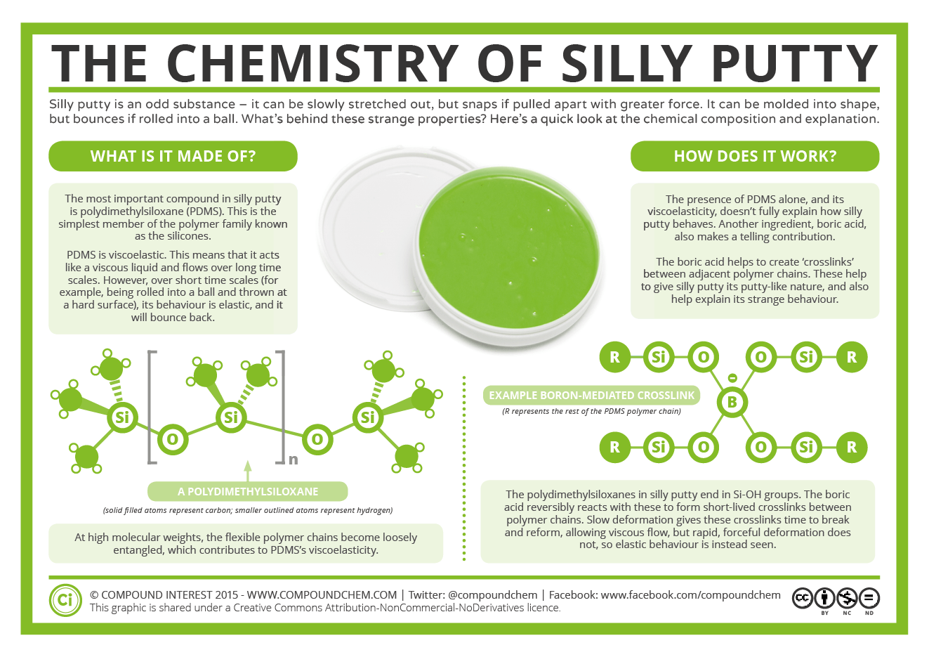 The Chemistry of Silly Putty | Compound Interest