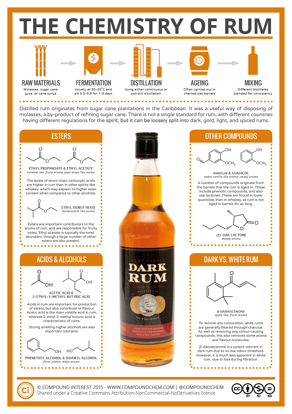 The Chemistry of Rum