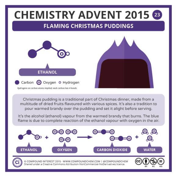 23 – Flaming Christmas Pudding