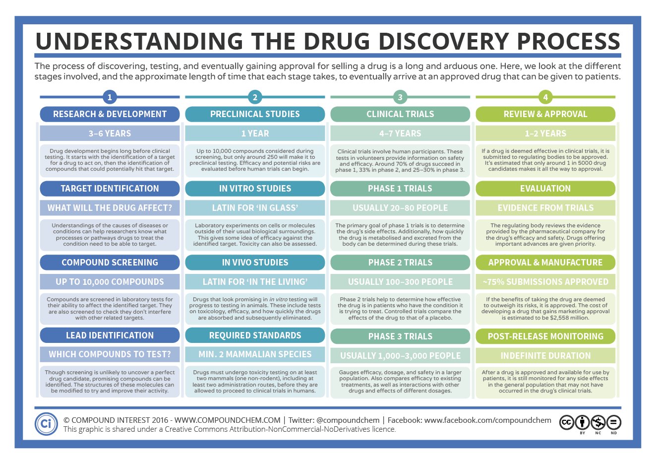 Understanding The Drug Discovery Process