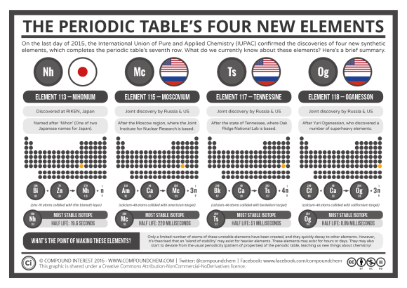 The Periodic Table's 4 New Elements Update 2016