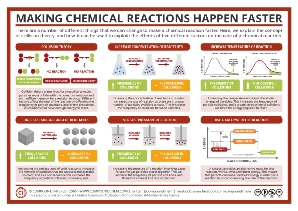 Making Reactions Faster: Factors Affecting Rates of Reaction ...