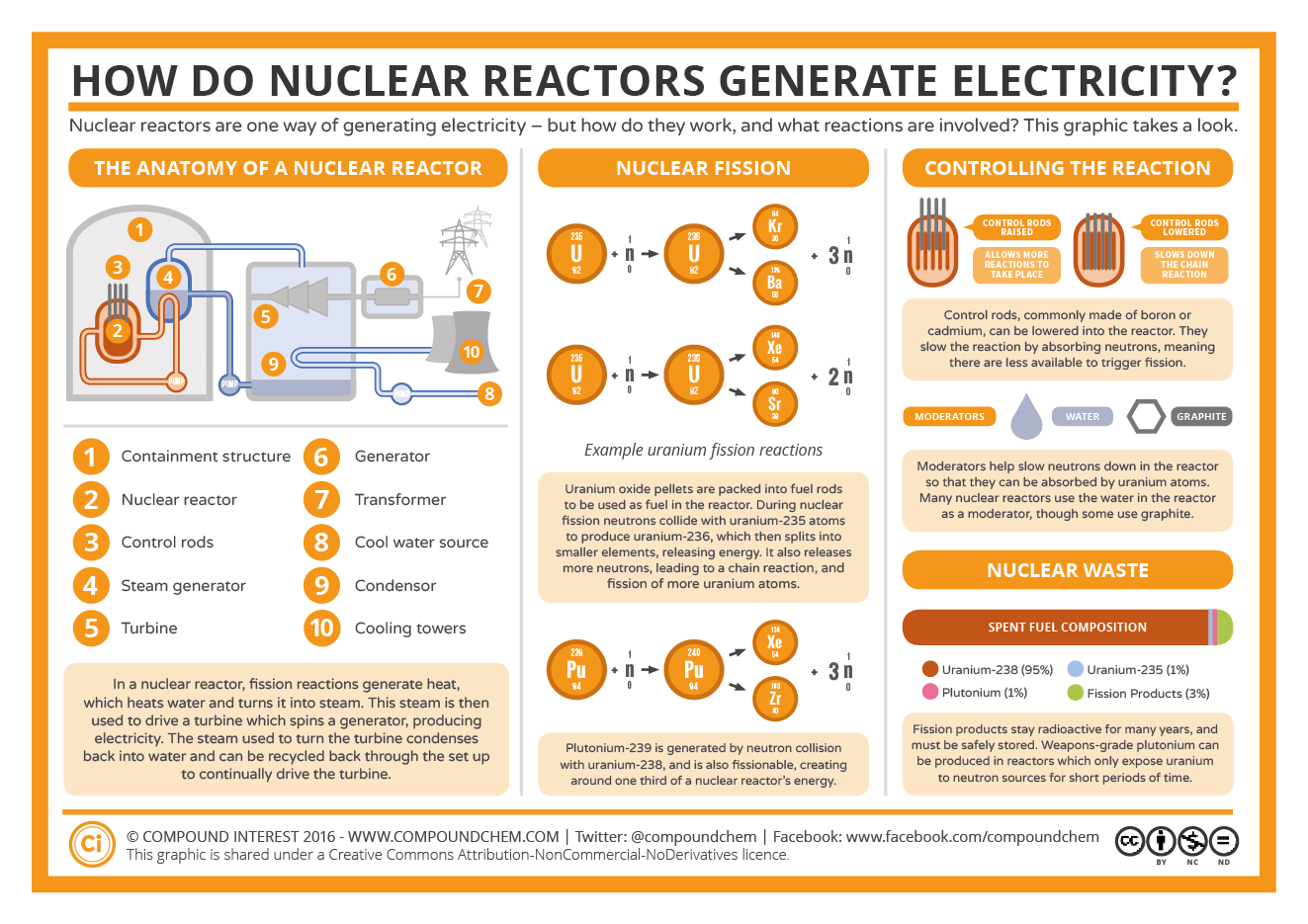 30 Years Since Chernobyl How Nuclear Reactors Work