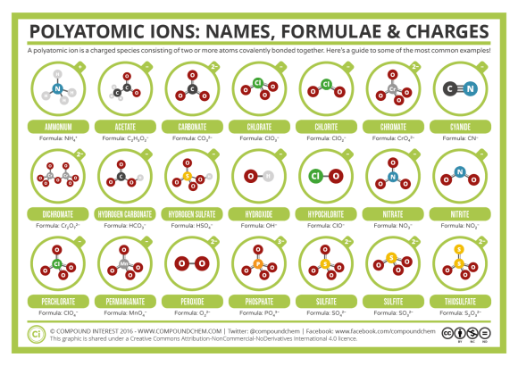 Guide to Common Polyatomic Ions