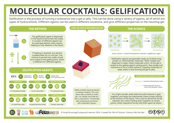 Molecular Cocktails- Gelification