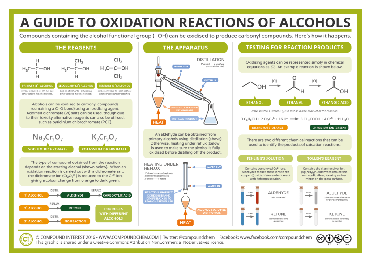Oxidation Reactions of Alcohols