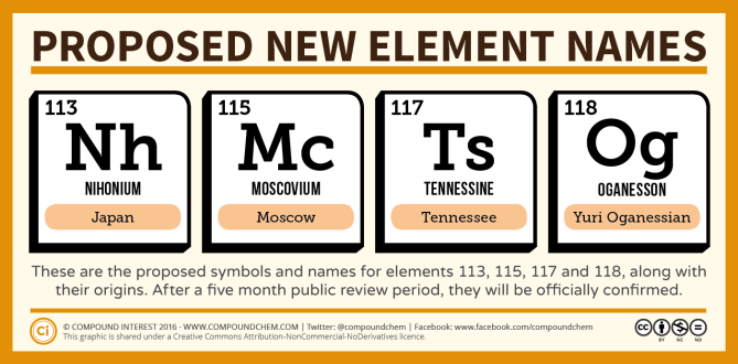 New Element Names